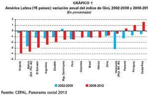Pobreza. Grafico  1