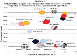 Pobreza. grafico 2