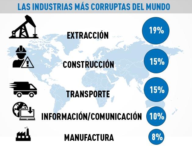 Industrias corruptas-