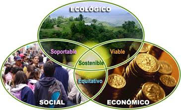 Peru_ecologico_social_economico