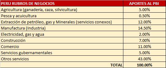 Peru_rubro de negocios y PBI
