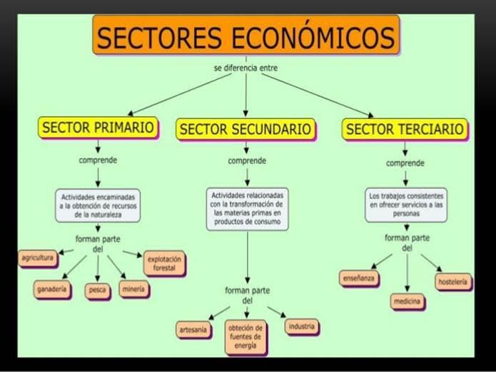 Peru_sectores economicos