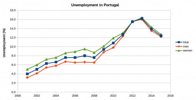 unemployment-640x327.png