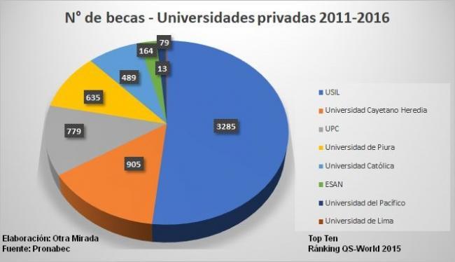 CUADRO 1 Becas por Universidad Privada