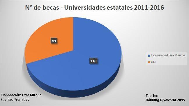 CUADRO 2 Becas por Universidad Estatal